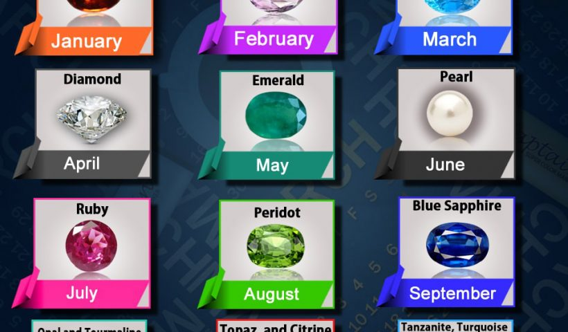 The Birthstones According To Month